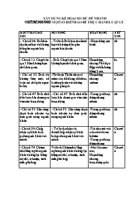 Giáo án mầm non lớp nhà trẻ - Chủ đề nhánh: Một số biển báo-Bé thực hành luật giao thông