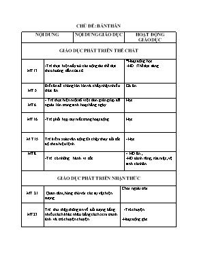 Giáo án Lớp Mầm - Chủ đề: Bản thân - Năm học 2019-2020